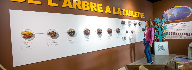Musée du chocolat à La Roche sur Yon